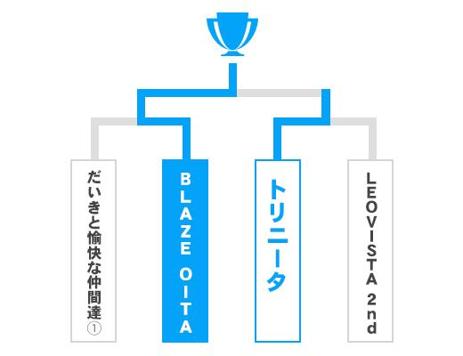 大分県 オープンの部トーナメント表