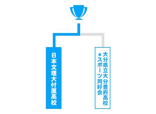 大分県 少年の部トーナメント表