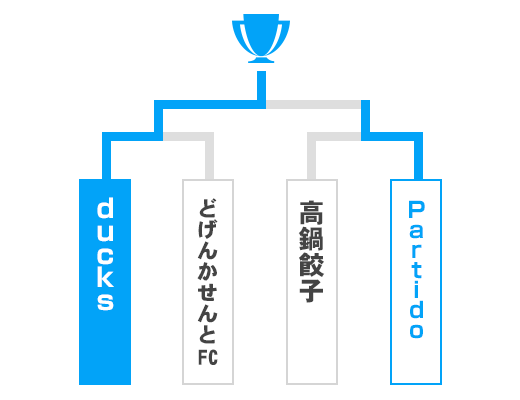 宮崎県 オープンの部トーナメント表