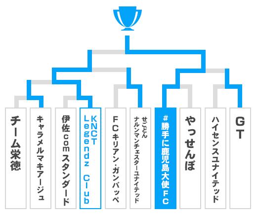 鹿児島県 オープンの部トーナメント表