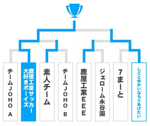 鹿児島県 少年の部トーナメント表
