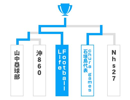 沖縄県 オープンの部トーナメント表