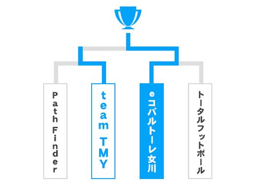 宮城県 オープンの部トーナメント表