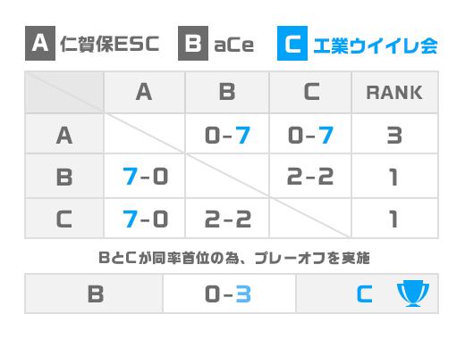 秋田県 少年の部トーナメント表