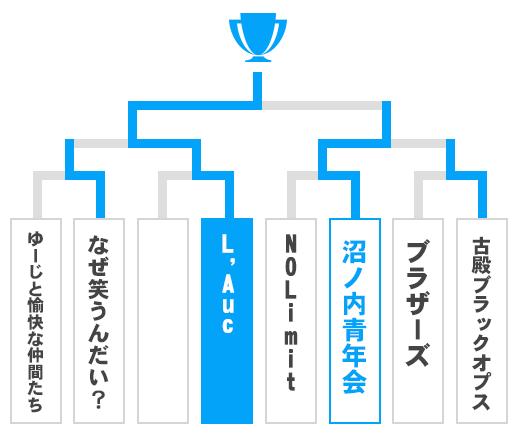 福島県 オープンの部トーナメント表