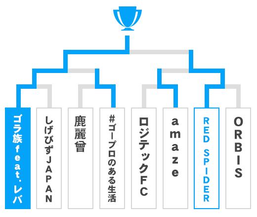 茨城県 茨城県第二代表決定戦  オープンの部トーナメント表