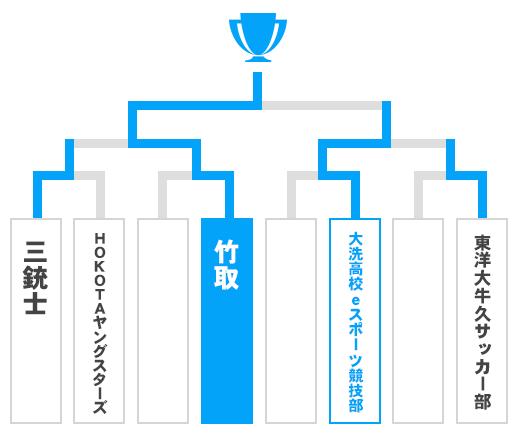 茨城県 茨城県第二代表決定戦 少年の部トーナメント表