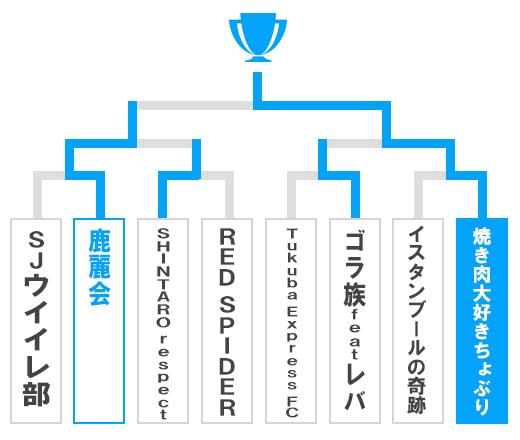茨城県 特別先行予選大会 オープンの部トーナメント表