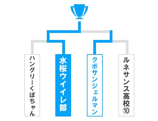 茨城県 特別先行予選大会 少年の部トーナメント表